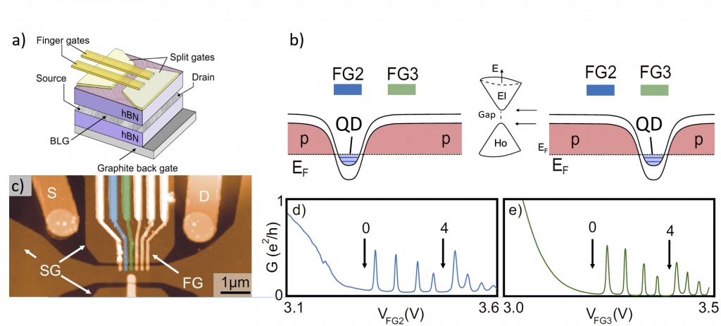 Design of a quantum dot device in bilayer graphene, with on layer of finger gates.