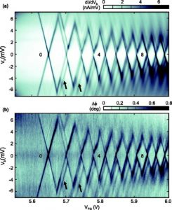 Coulomb diamonds in a gate-defined bilayer-graphene quantum dot, measured by transport spectroscopy and by dispersive readout.