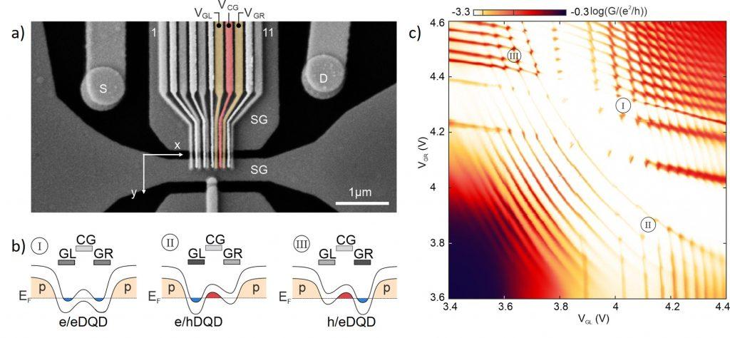 Design of a quantum dot device in bilayer graphene, with interdigitated finger gates.